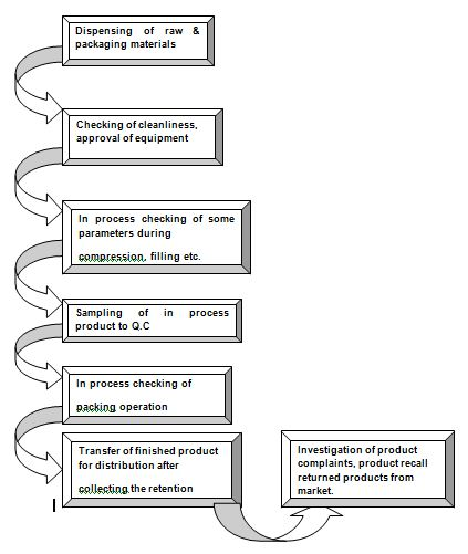 Flow chart for quality assurance activity
