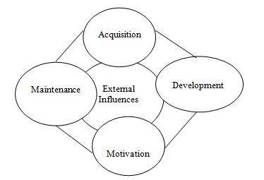 HR Functions of SAG