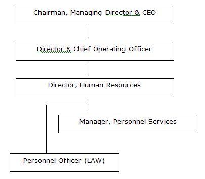 HR Organogram