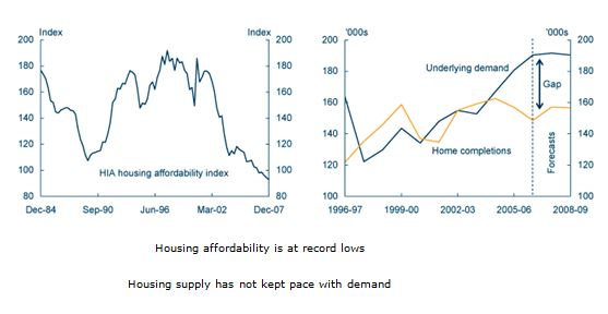 Housing affordability is at record lows