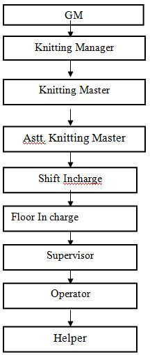 ORGANOGRAM OF KNITTING SECTION