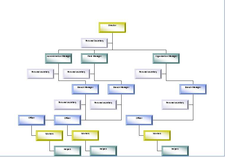 Organization Chart of Bangla Academy