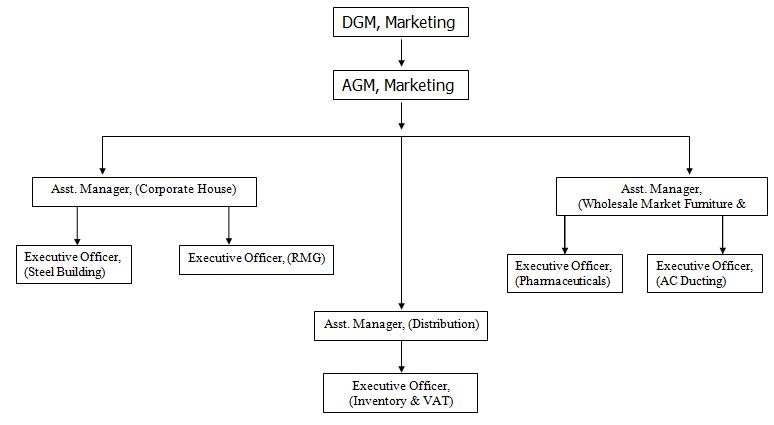 Organogram of JMCL Marketing