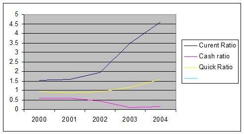 PCIL has an increasing