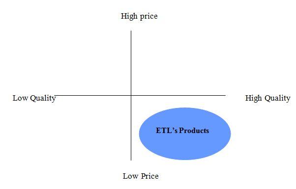 Perception Map of ETL's product
