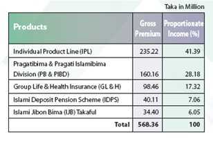 Premium Income of Pragati Life Insurance