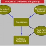 Processes of collective bargaining and negotiation