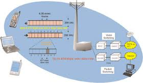 Report on Digital Communication System