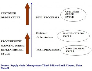 Supply chain Management-Third Edition-Sunil Chopra, Peter Meindl