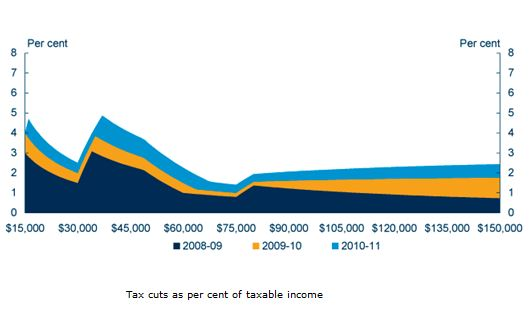 Tax cuts as per cent of taxable income
