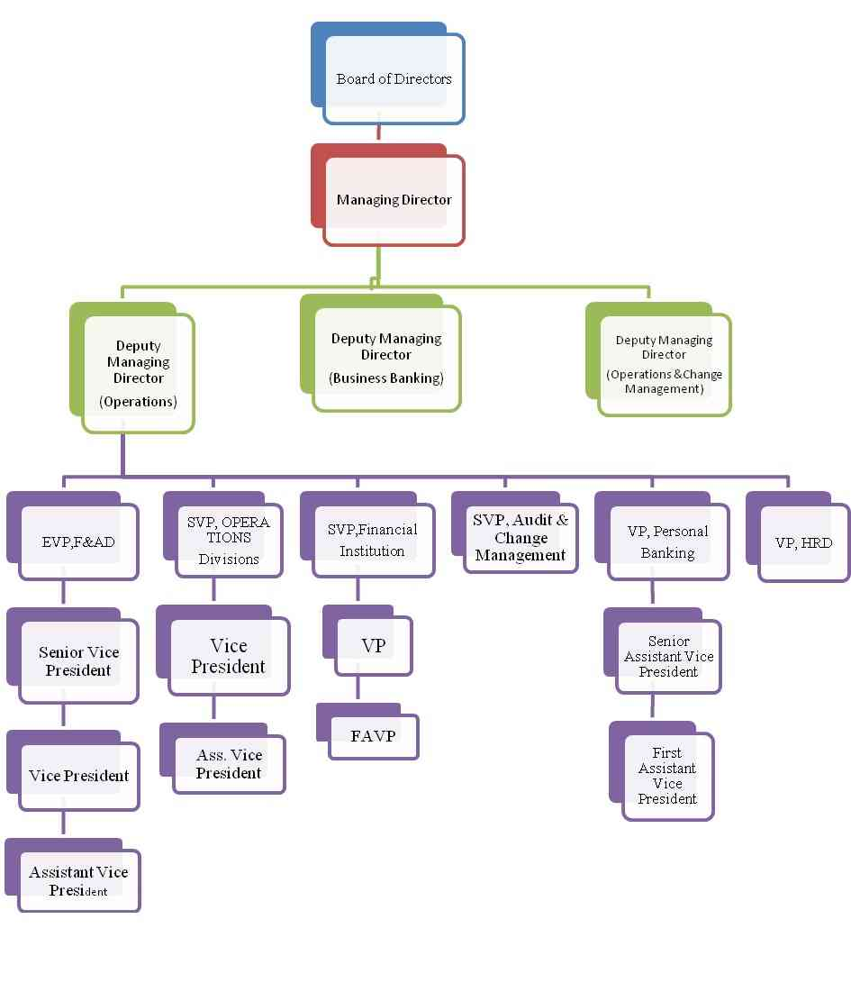 standard chartered bd hr report Communication structure of standard chartered bank  working report of standard charterd bank bd ltd  hr planning at qantas.