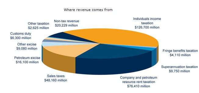 Where revenue comes from