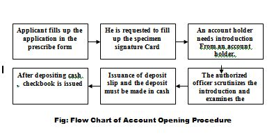 account-opening-procedure