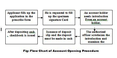 account-opening-procedure