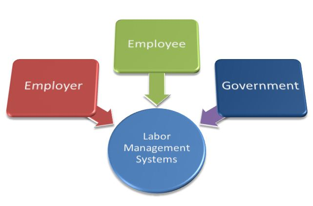 report on labor management