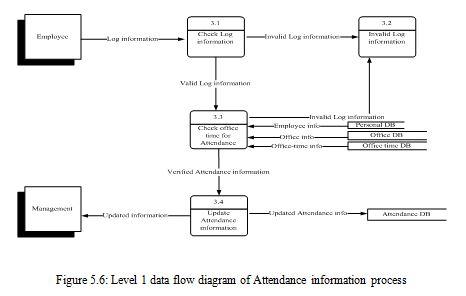 attendance-information-process