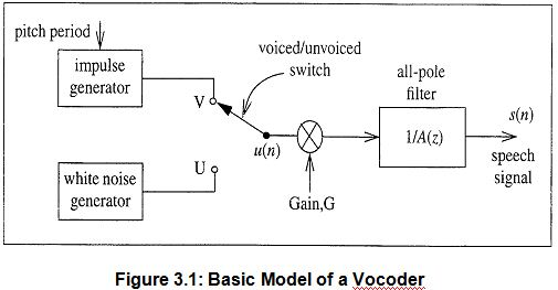 basic-model-of-vocoder