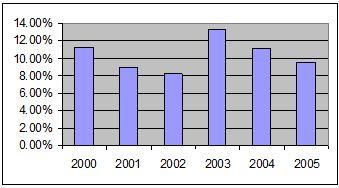 capital-graph
