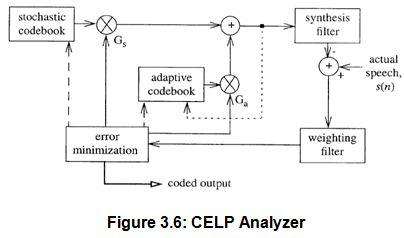 celp-analyzer