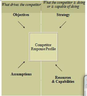 competitor-response-analysis