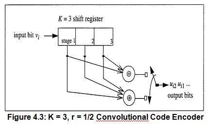 convolutional code encoder