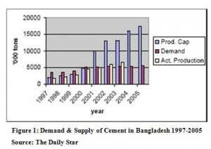 operation of commercial banks in bangladesh