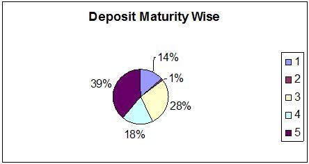deposite-maturity