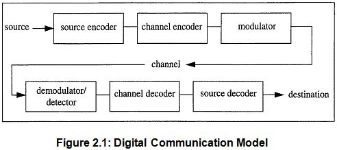 Report on digital communication system assignment point digital communication module ccuart Choice Image