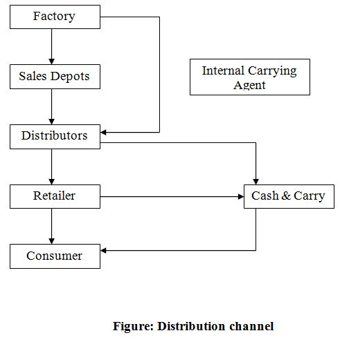 how to create distribution channels