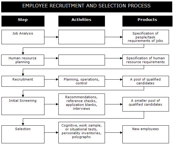 employe-reqruitement-and-selection