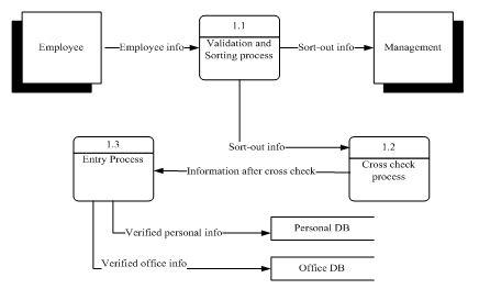 employee-information-process
