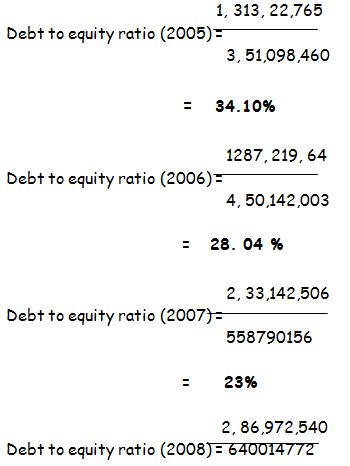 equity-ration