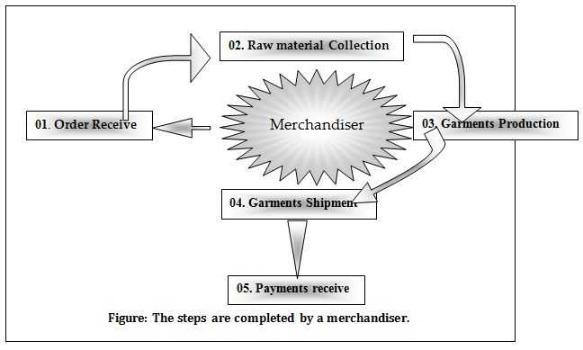 Assignment On Merchandising - Assignment Point