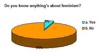 feminism-flow-chart