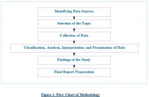 problem solution paper thesis