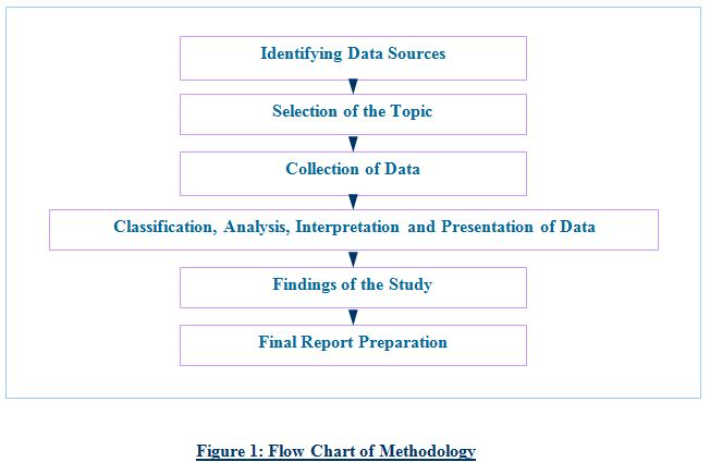 methodology thesis