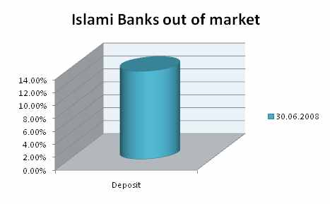 investment mechanism of ibbl