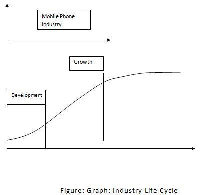industry-life-cycle