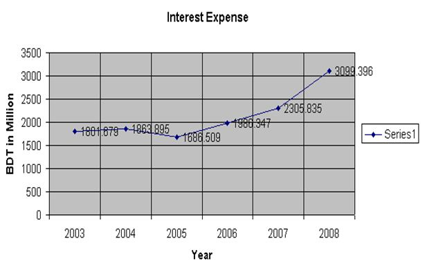 interest-expense