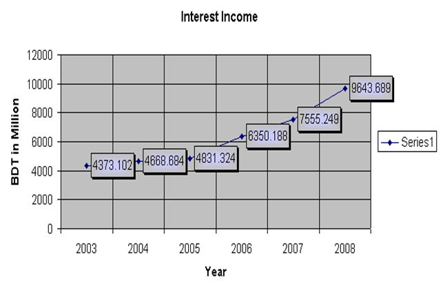 interest-income