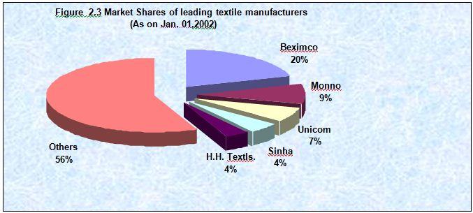 leading-textile-manufacturer
