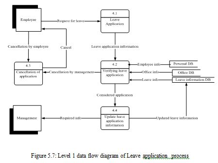 leave-application-process