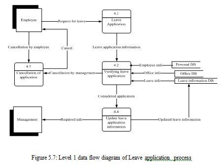 leave-application-process