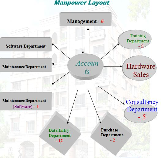 manpower-layout