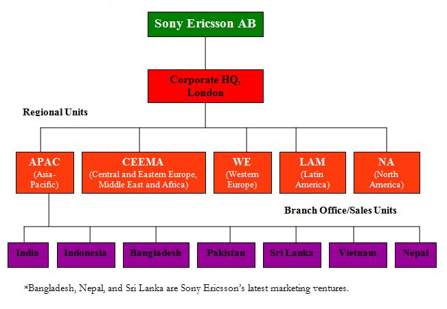 sony ericsson organizational structure Sony ericsson failed  of sony and the moderate organizational structure of ericsson led to delay making the  to business research methodsdocx.