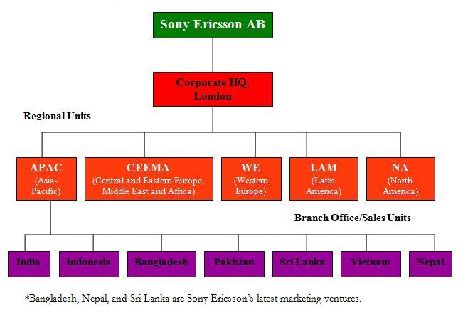 "global strategy of sony ericsson Sony corporation miembro de la junta de sony music e ypresidente de la de sony ericsson csony globaldream goal  ""ngo strategy""."