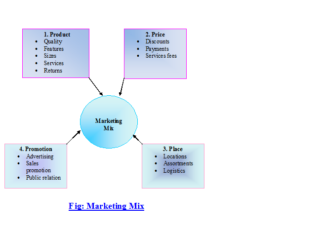 merketing mix