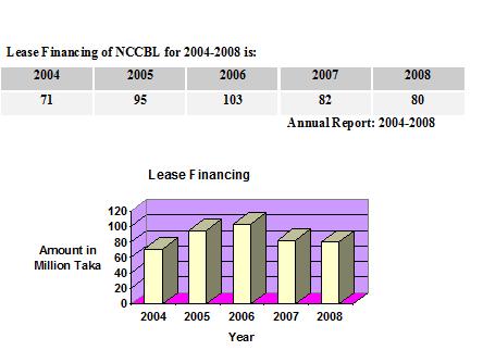 internship proposal on ncc bank