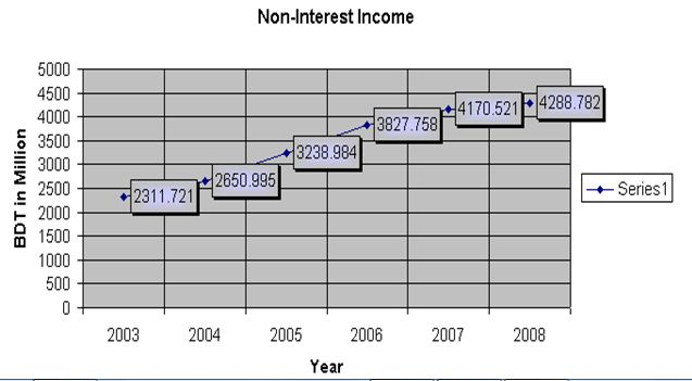 non-interest-income