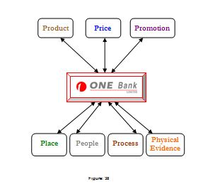 one bank